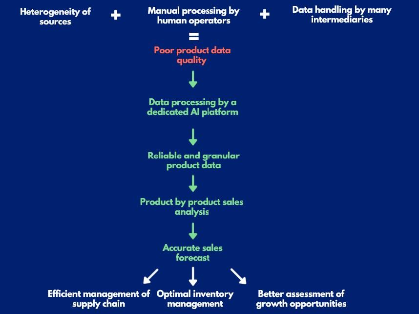 good_data_quality_sales_forecasting