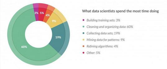 data quality data scientists data preparation