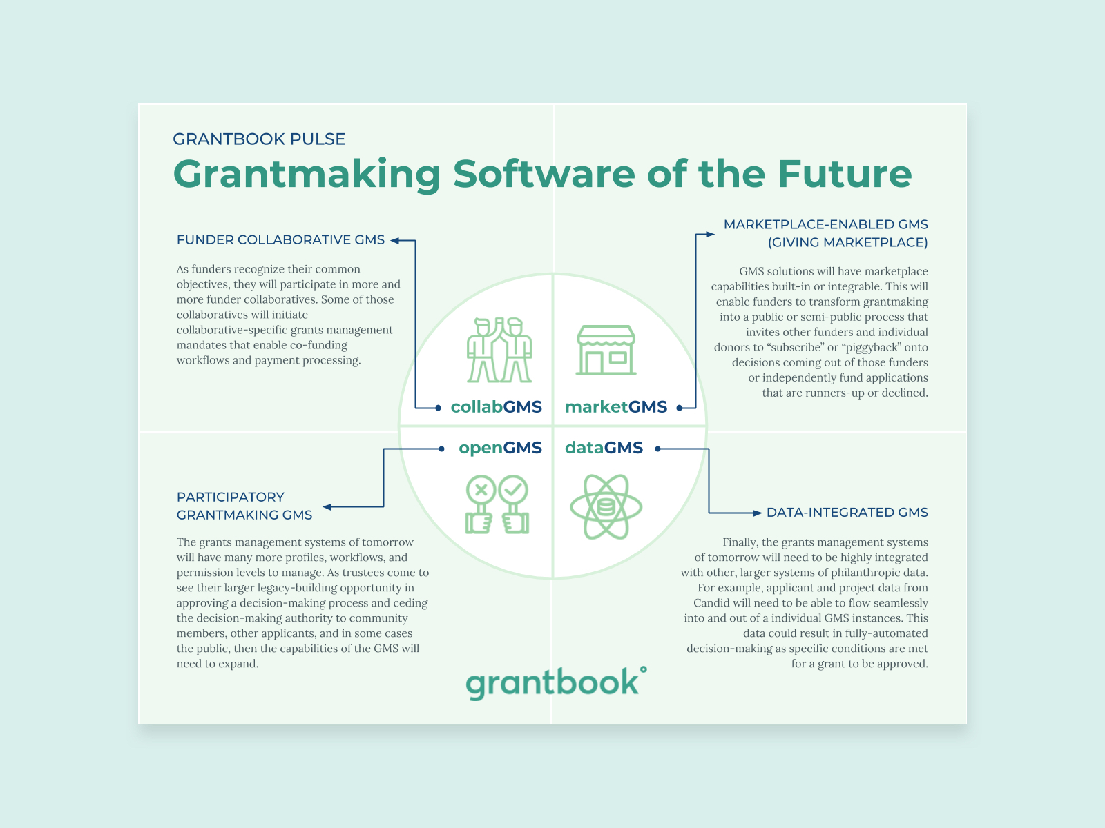 An infographic forecasting grantmaking software trends
