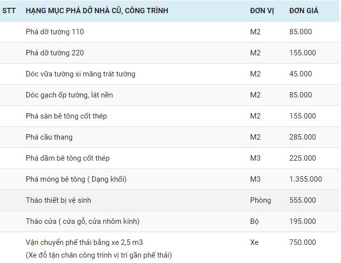 Bảng giá phá dỡ tại Đà Nẵng
