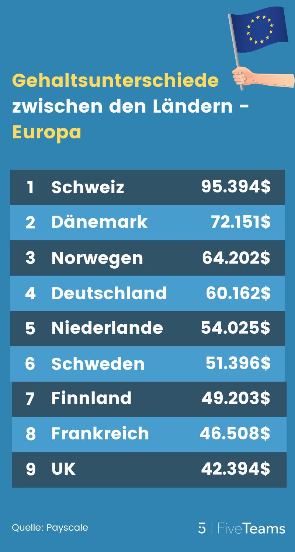 Programmierer-Gehalt in Europa