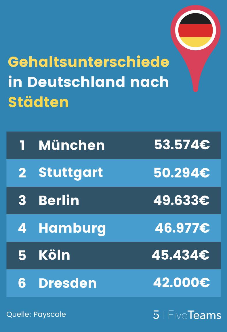 Programmierer-Gehalt in Deutschland