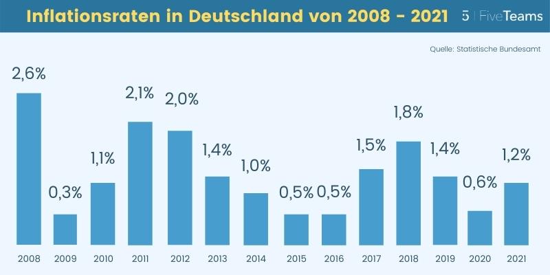 Inflationsraten in Deutschland 2008 bis 2021