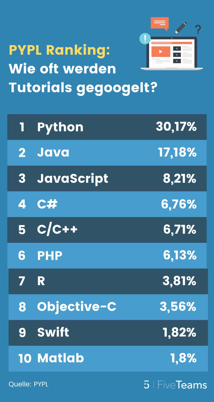 Programmiersprachen-Ranking-PYPL