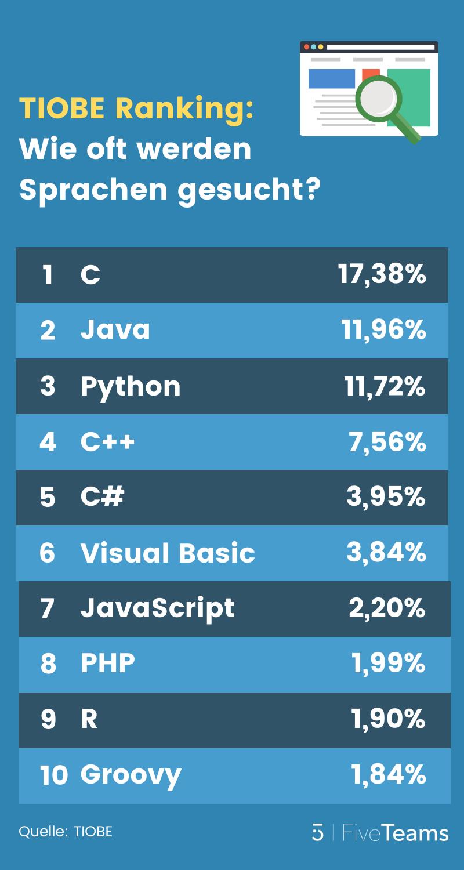 Programmiersprachen-Ranking-Tiobe