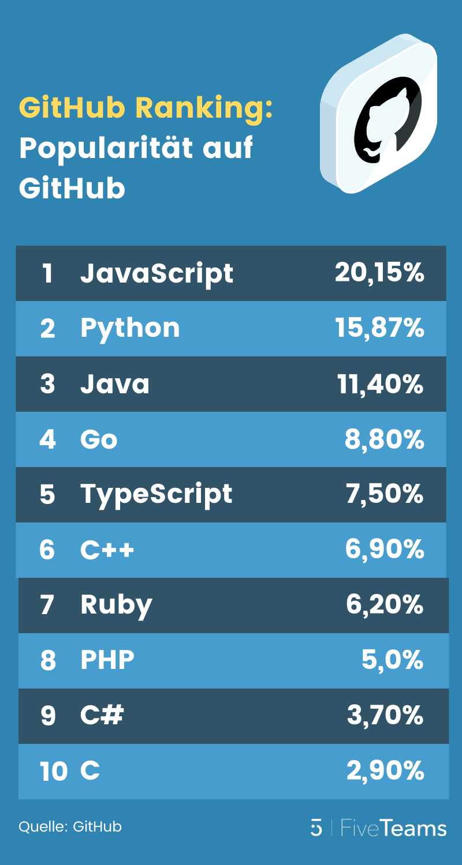 Programmiersprachen-Ranking-GitHub