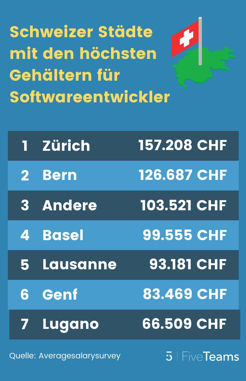 Softwareentwickler-Schweiz-Gehalt-Städte