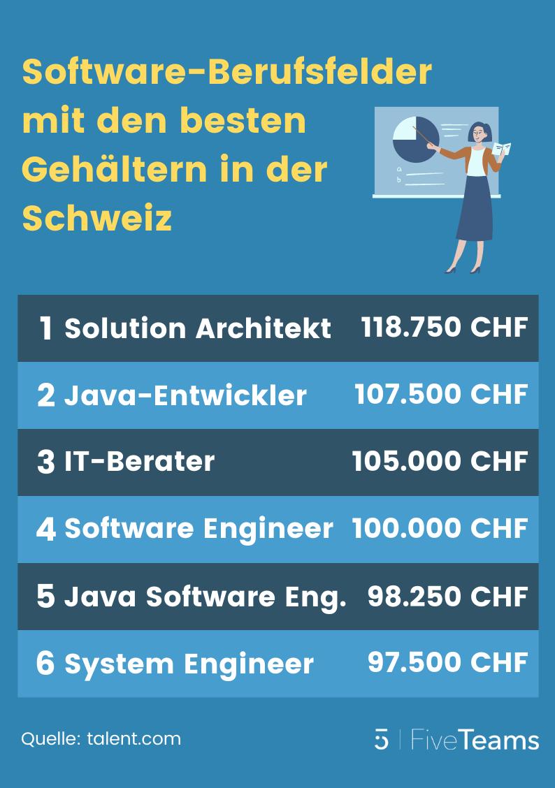 Softwareentwickler-Gehalt-Schweiz-Berufs