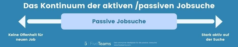 Unterschied aktive und passive Jobsuche