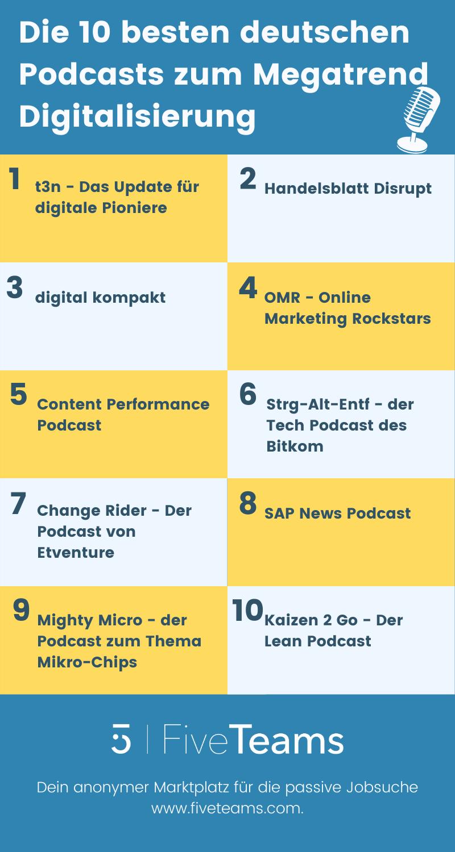 Deutsche Podcasts zum Thema Digitalisierung