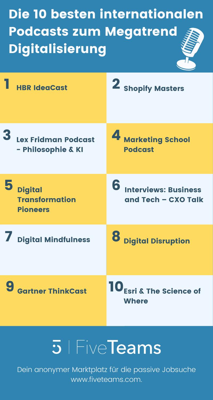 Die 10 besten internationalen Podcasts zum Megatrend Digitalisierung