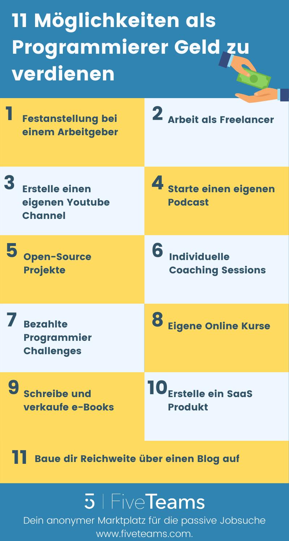 11 Möglichkeiten als Programmierer Geld zu verdienen
