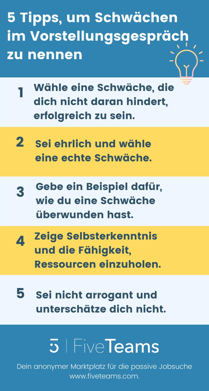 Schwächen-im-Vorstellungsgepräch-FiveTeams