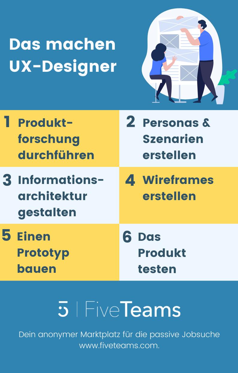 Was-macht-ein-UX-Designer