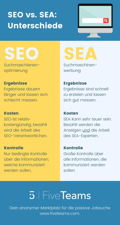 SEO-vs-SEA-Unterschiede