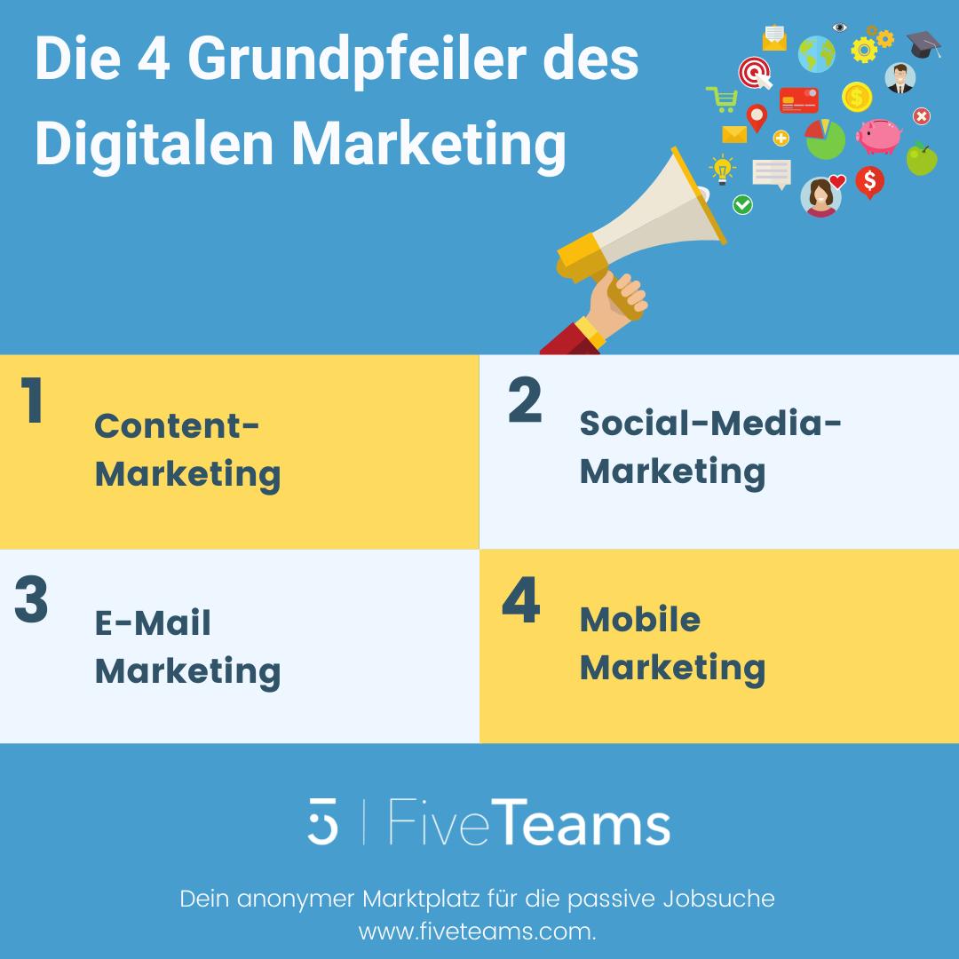 Die 4 Grundpfeiler des digitalen Marketings