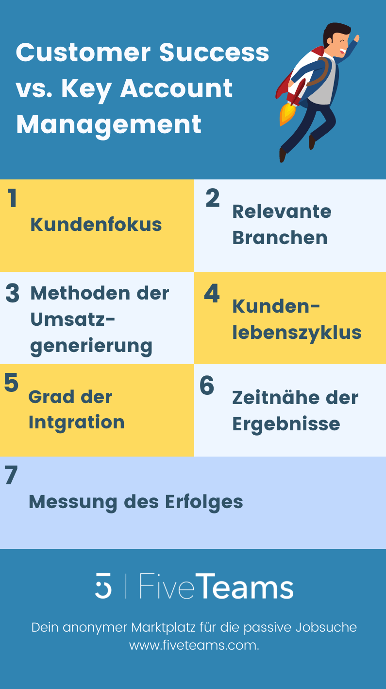 Customer Success Manager vs. Key Account Manager: Unterschiede