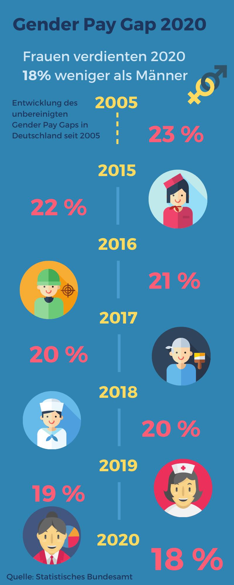 Die Entwicklung des Gender Pay Gaps in den letzen 16 Jahren