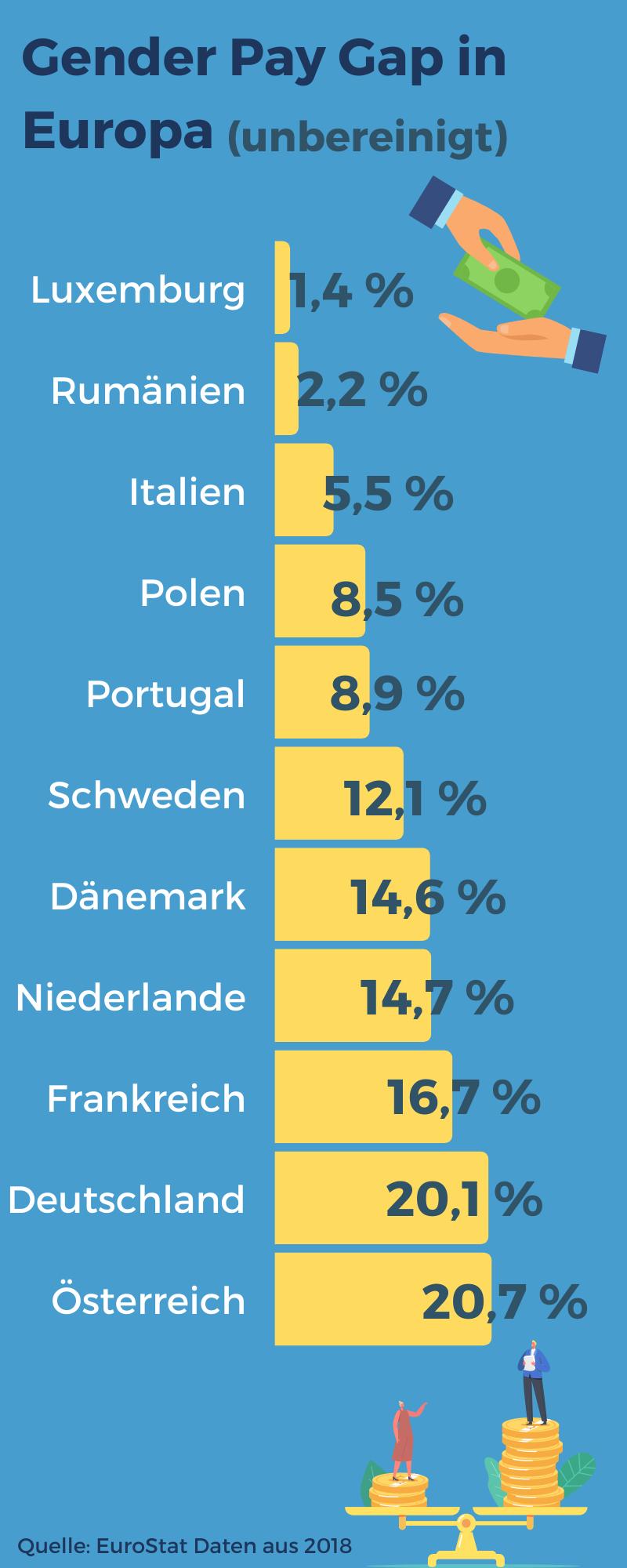 Der Gender Pay Gap 2018 EUweit