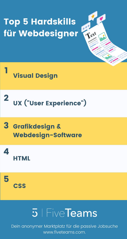 Top 5 Hardskills für Webdesigner