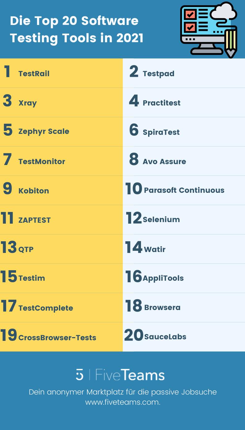 Die Top 20 Software Testing Tools in 2021