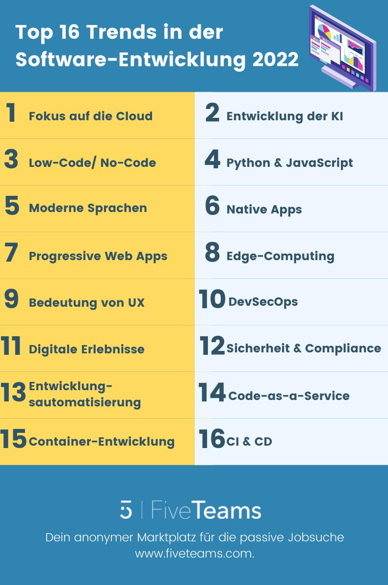 Top 16 Trends in der Software-Entwicklung 2022
