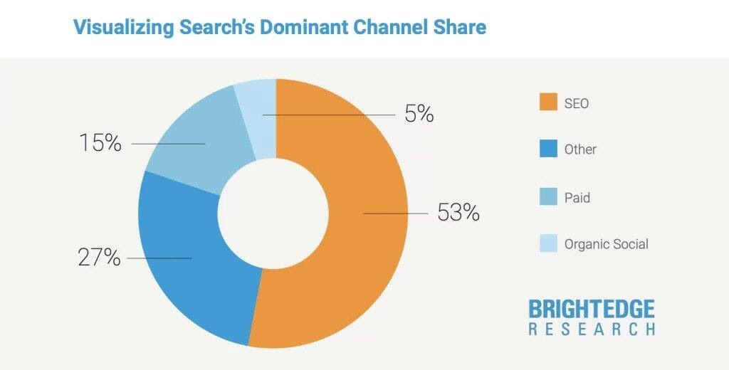A guide to the importance of SEO - brightedge