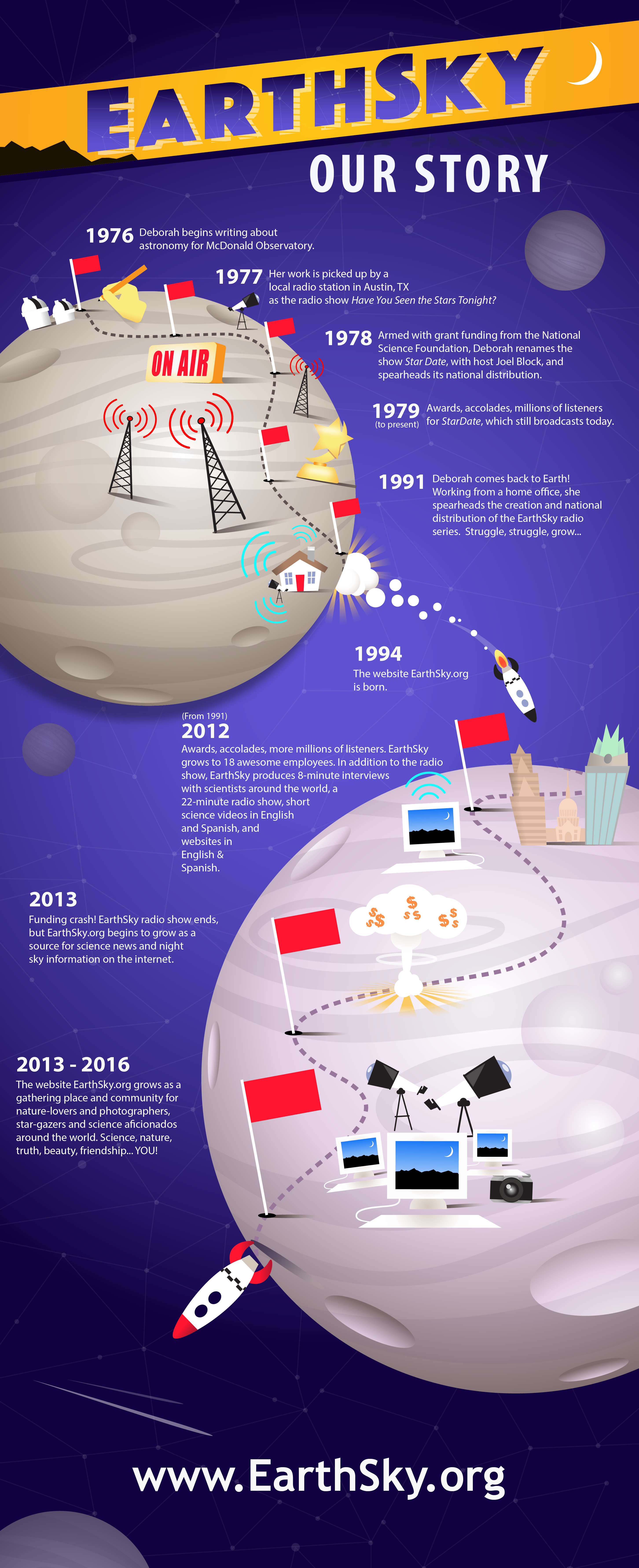 EarthSky Infographic