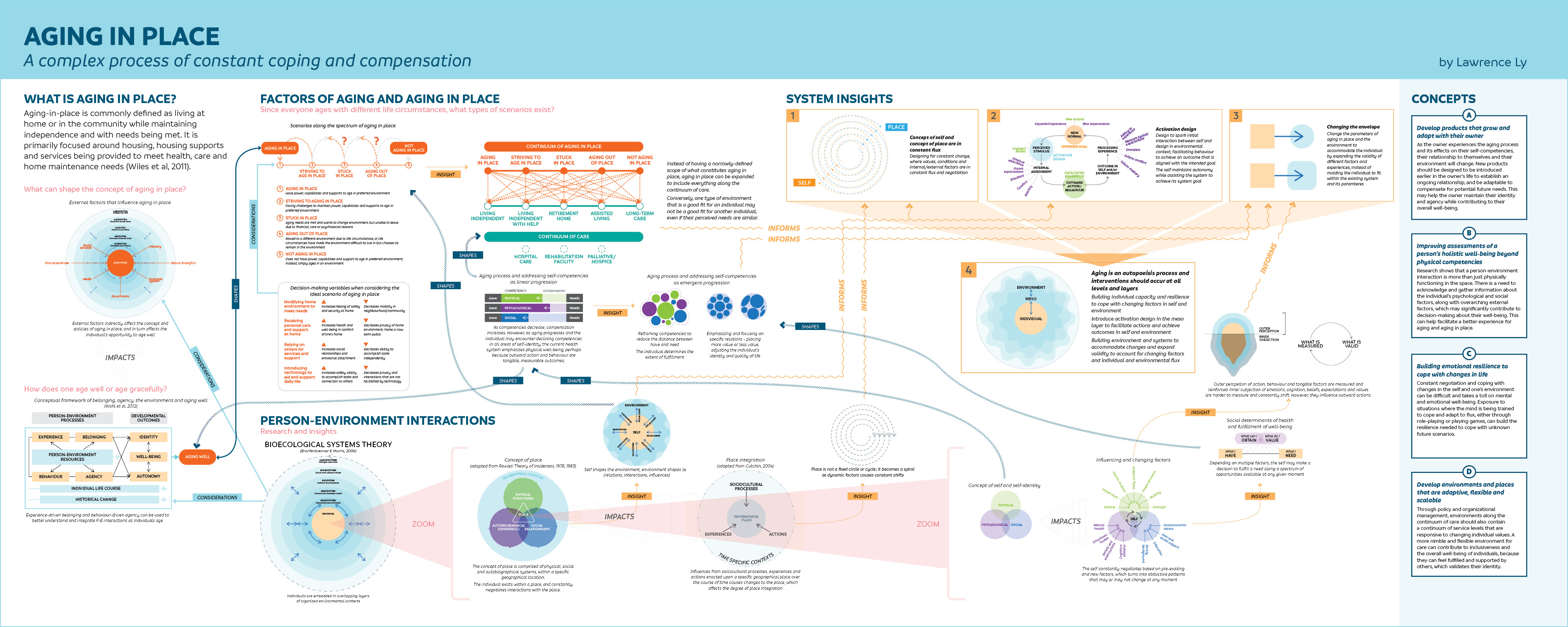 A full view of the gigamap poster with various diagrams, text and arrows to link concepts together.