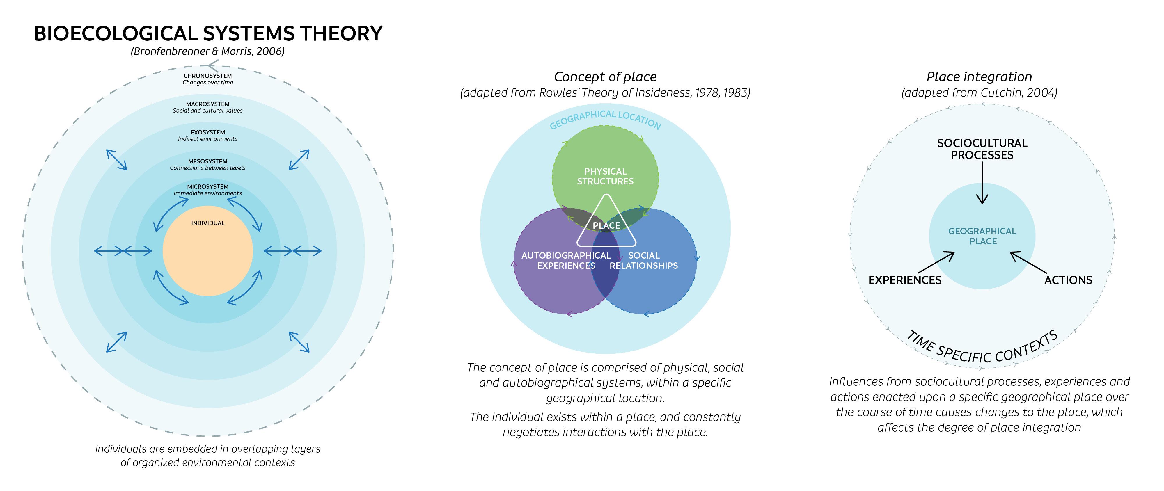 Close ups of 3 diagrams