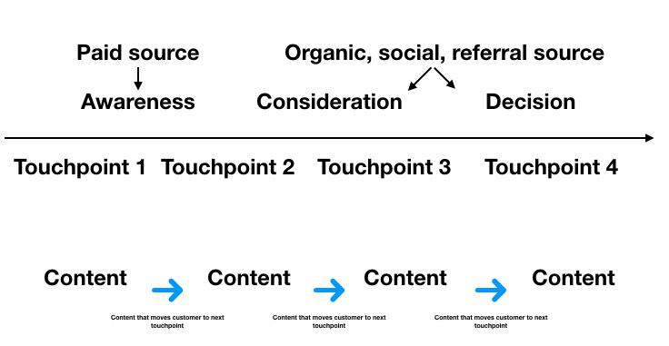 User journey content map basic