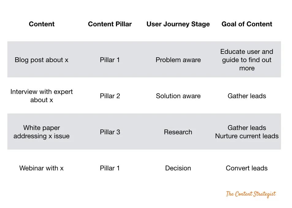 User journey content