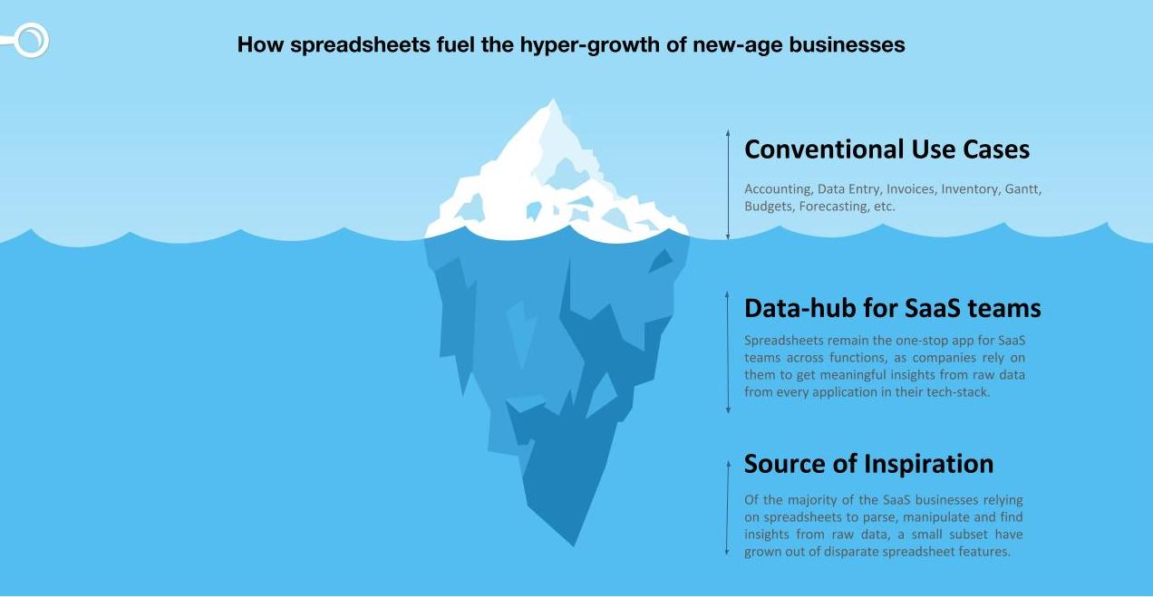 Importance of Spreadsheets for businesses: Tip of the Iceberg