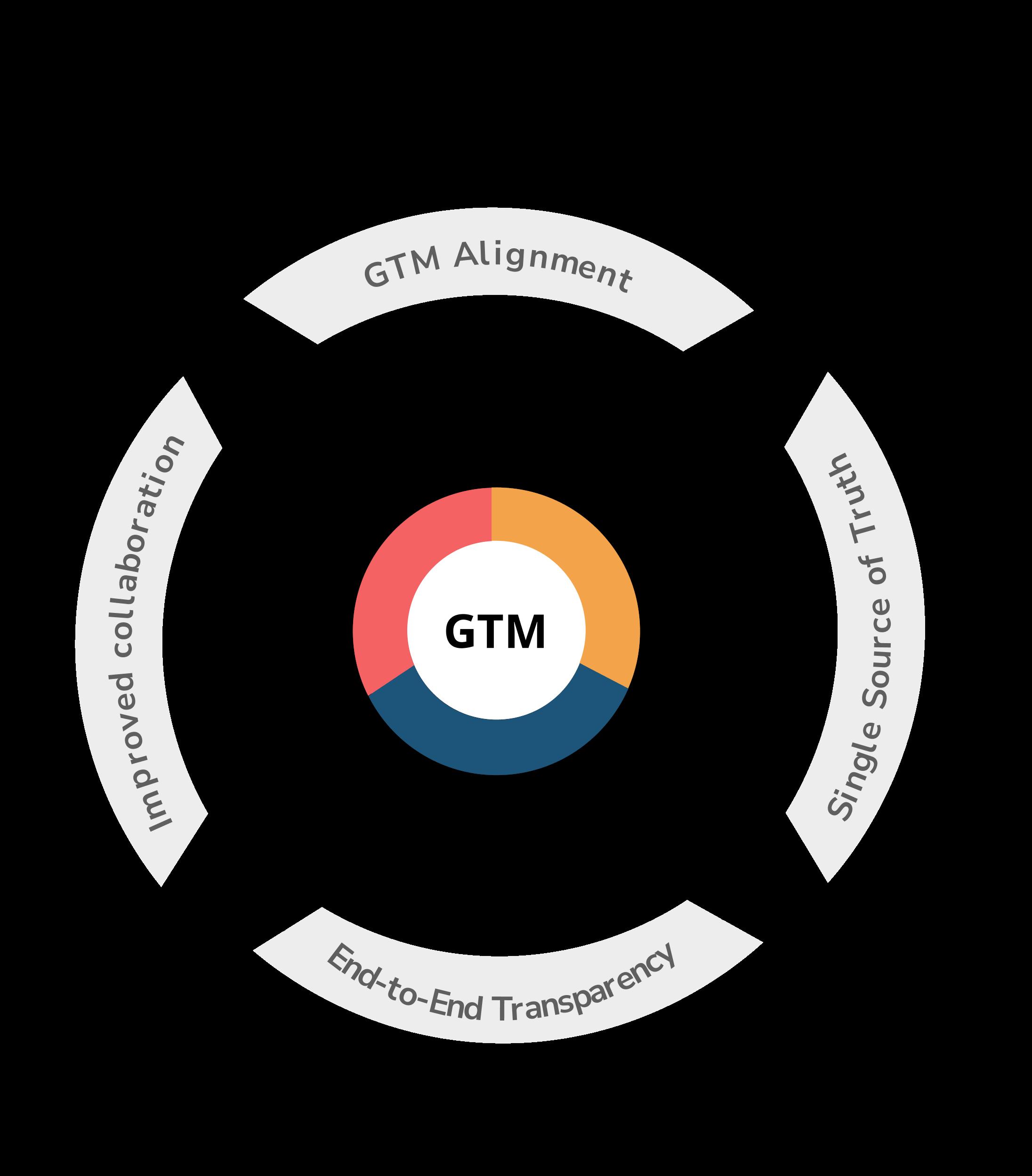 GTM OS framework