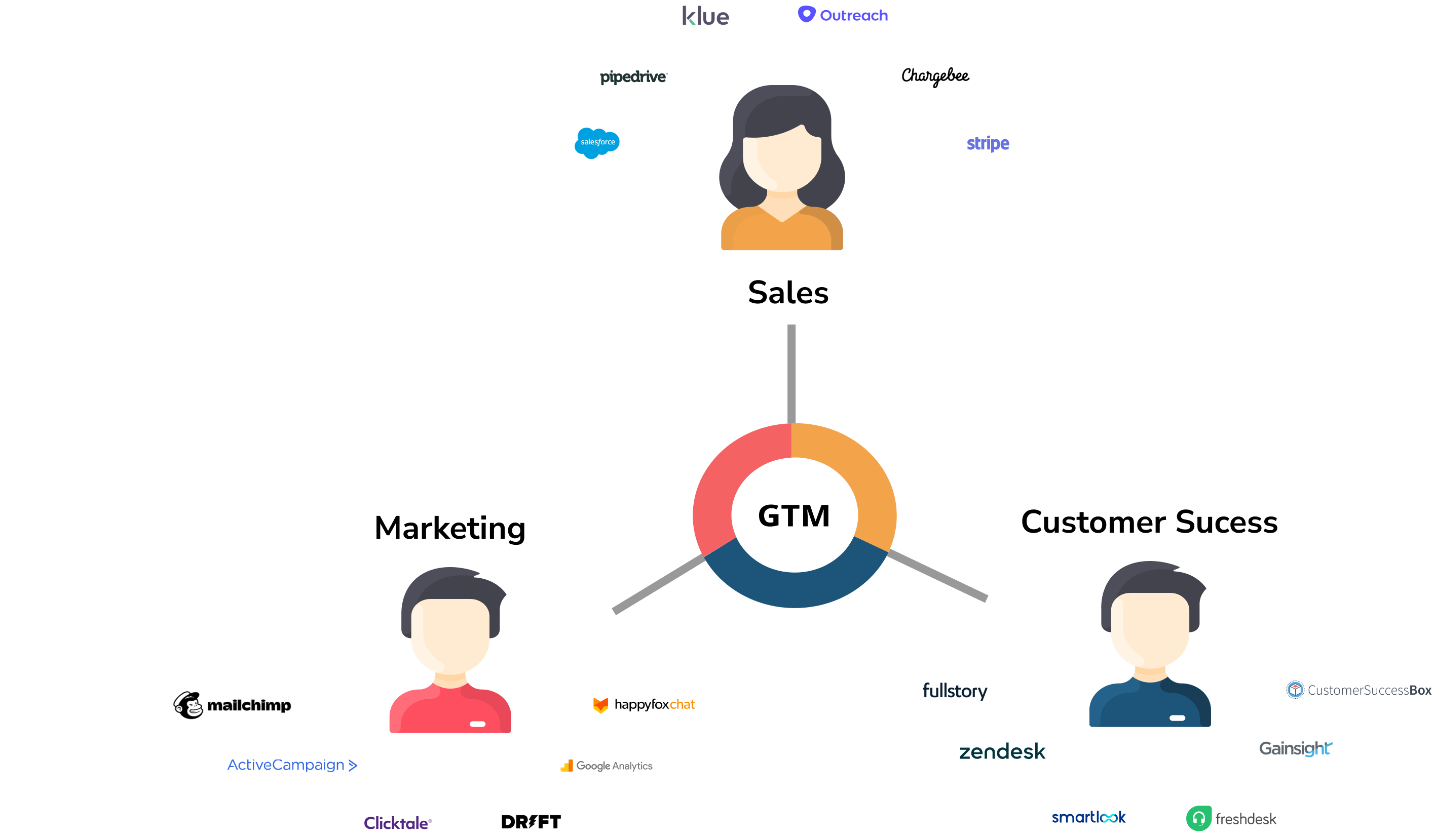 What is a GTM Operating System?