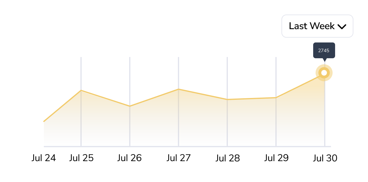 Monthly blog traffic