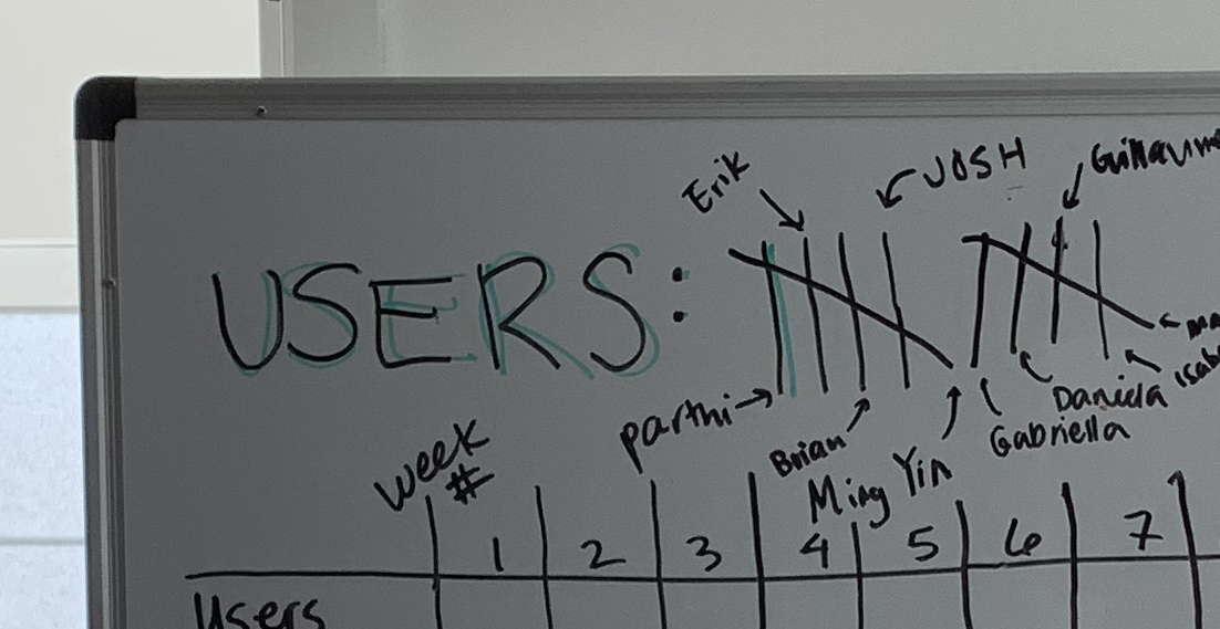 Photograph of portion of our whiteboard with tallies and names of our first 10 users