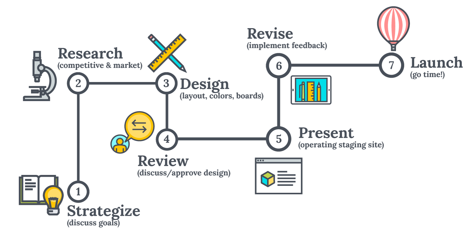 How To Effectively Improve Web Design Process In Just 7 Steps?