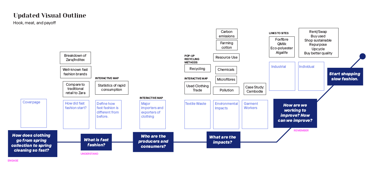 A visualization of the possible narrative structure of the information in the ePublication which starts with defining the topic, moves into the negative effects, and features rising action to the conclusion, where alternatives to fast fashion are presented.