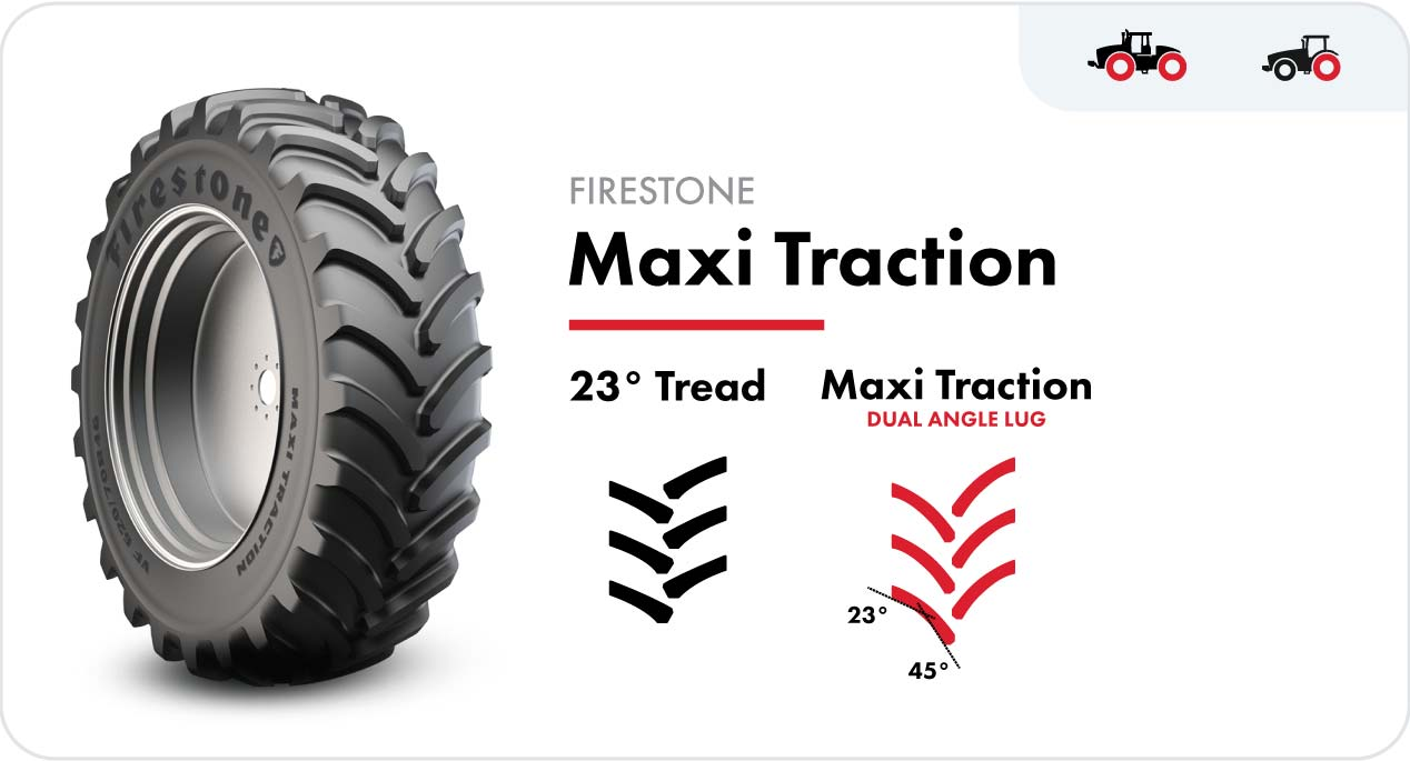 The Firestone Maxi Traction™ tractor tire features a dual-angle lug design that begins at 45° in the center of the tire and tapers to 23° at the outer edge.
