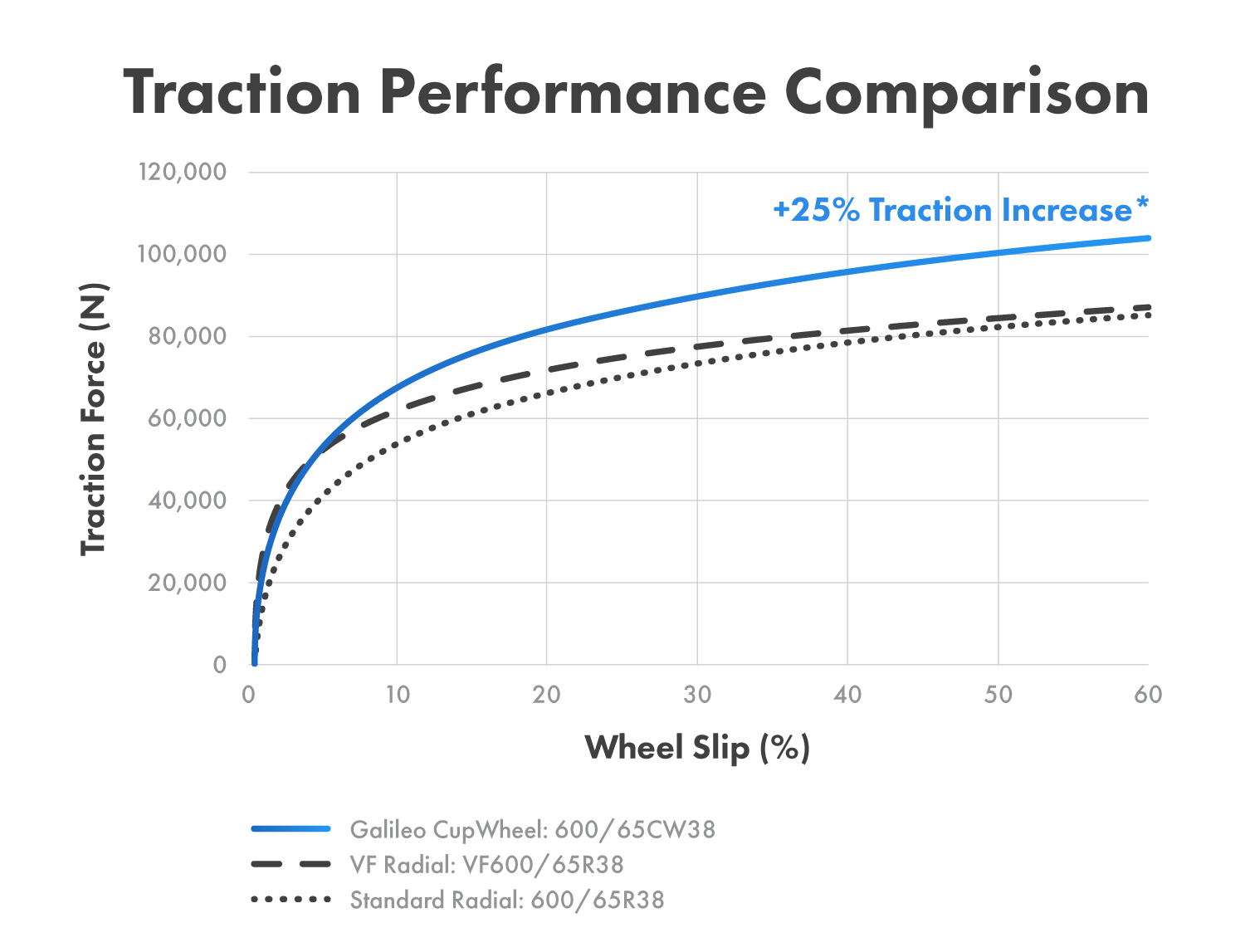 Early testing shows the Galileo CupWheel delivering an average approximate traction increase of 25% over a standard radial tractor tire. Traction increase will vary based on tire size, soil type, ground firmness, percent slippage and other factors.