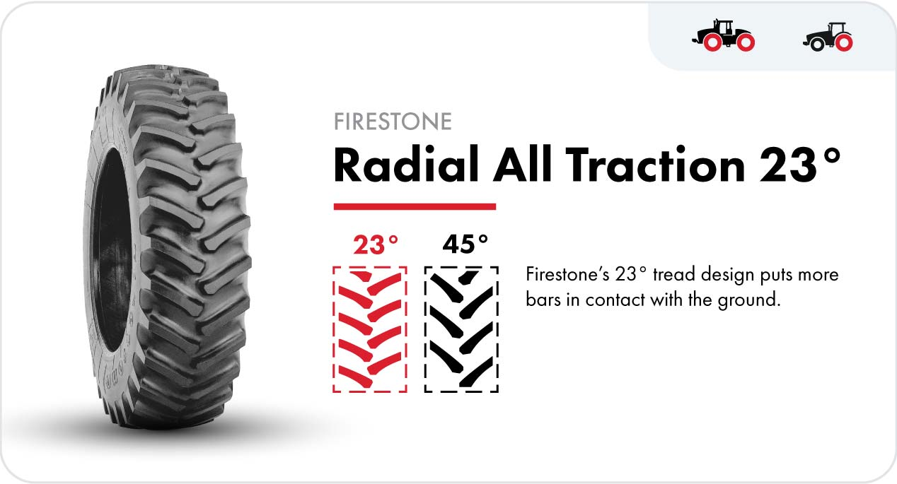 The Firestone Radial All Traction 23° rear tractor tire puts more bars in contact with the ground.