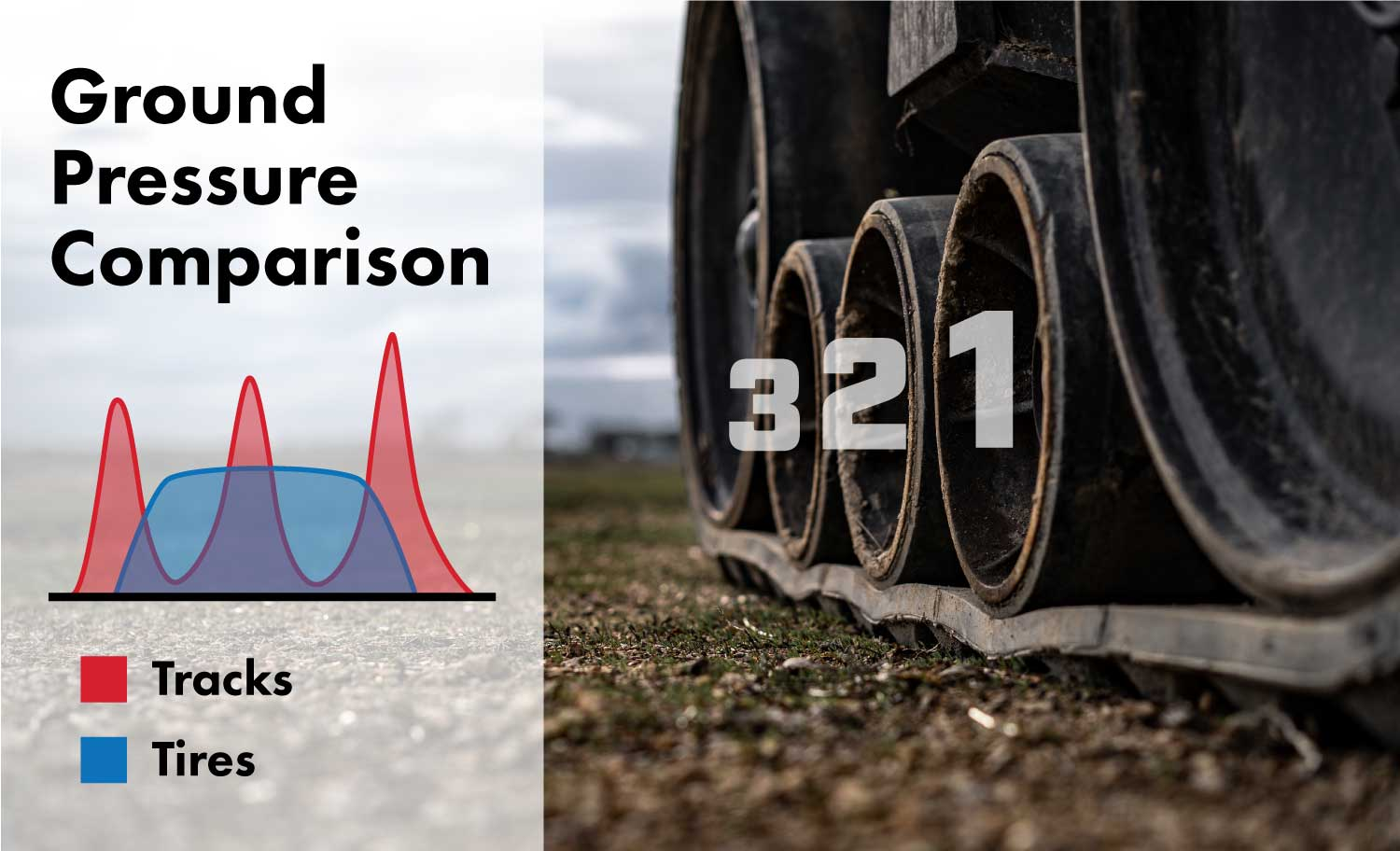 Compaction levels of a track tractor vs. a wheel tractor show pressure spikes under the track's midrollers.