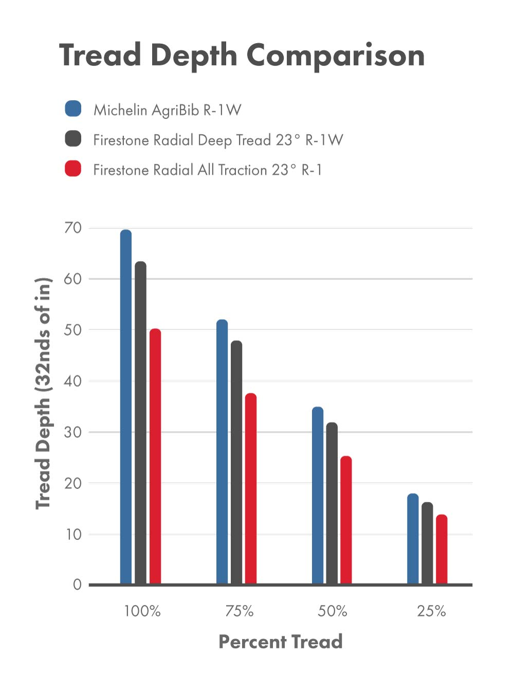 Tread depth comparison between the Firestone Radial All Traction 23° R-1 tire, Firestone Radial Deep Tread 23° R-1W tire, and Michelin AgriBib R-1W tire