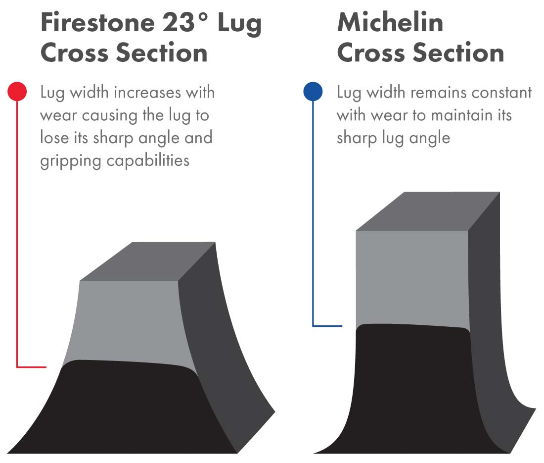 Cross section of a Firestone 23° lug compared to a Michelin lug