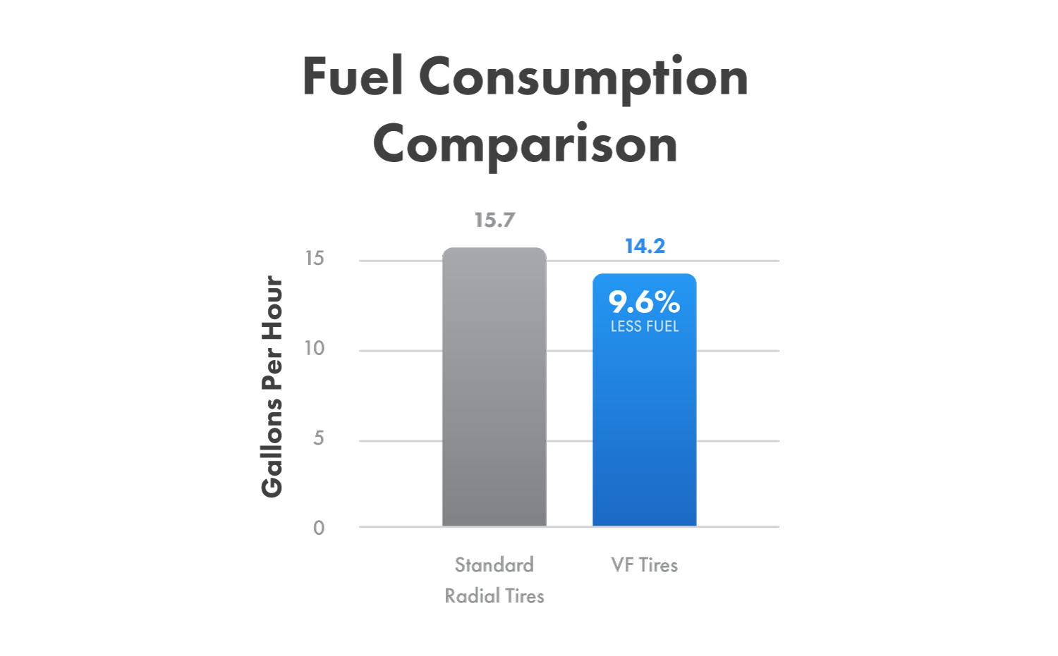 Fuel consumption comparison between VF tires and standard radial tires.