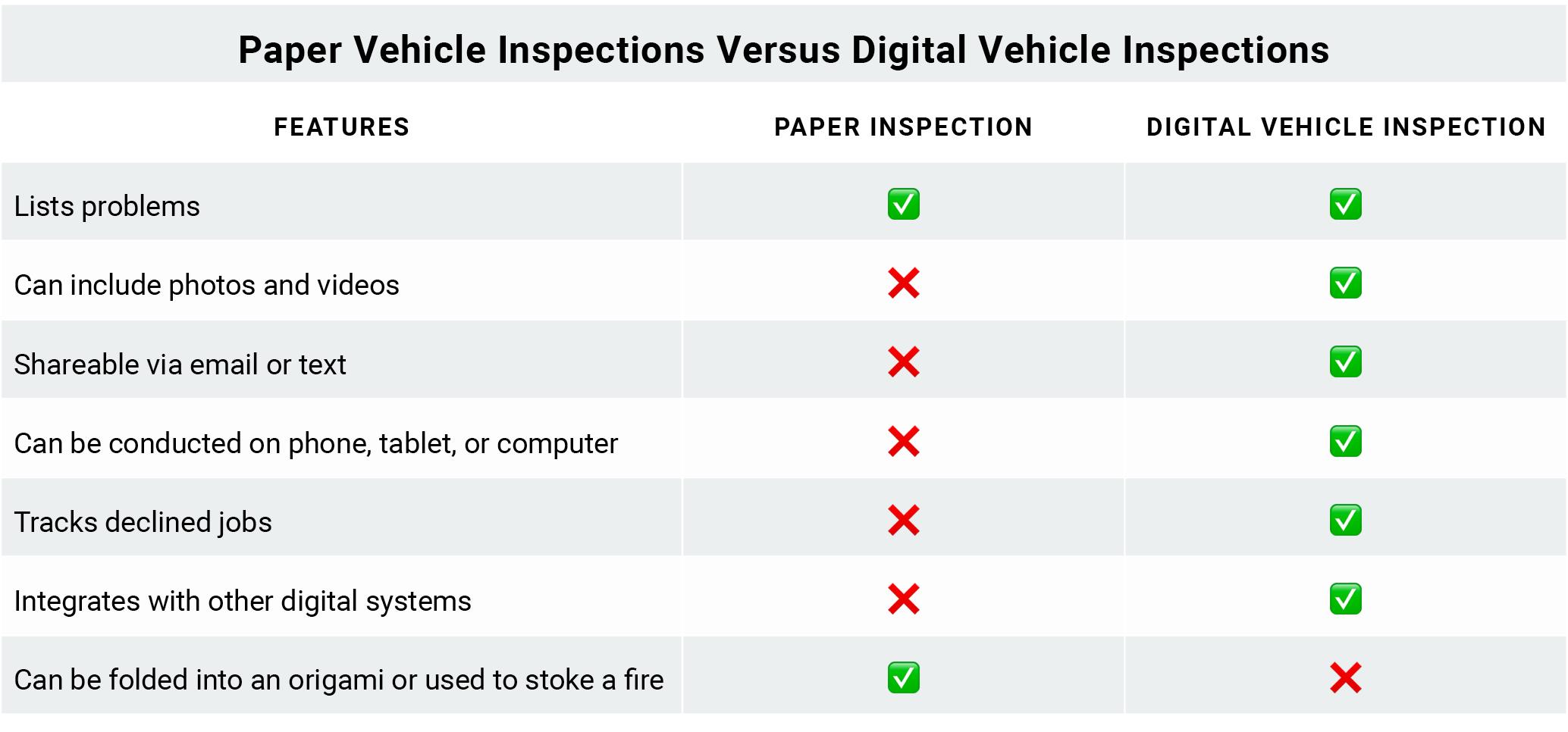 Tekmetric: Paper Vehicle Inspections vs Digital Vehicle Inspections