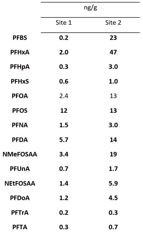 Data chart with 3 columns and 14 rows. data in units of ng per g Column 1 is Compound Column 2 is Site 1 Column 3 is Site 2 PFBS 0.223 PFHxA 2.047 PFHpA 0.33.0 PFHxS 0.61.0 PFOA 2.413 PFOS 1213 PFNA 1.53.0 PFDA 5.714 NMeFOSAA 3.419 PFUnA 0.71.7 NEtFOSAA 1.45.9 PFDoA 1.24.5 PFTrA 0.20.3 PFTA 0.30.7