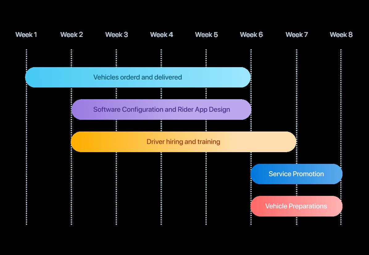 turn key services timeline