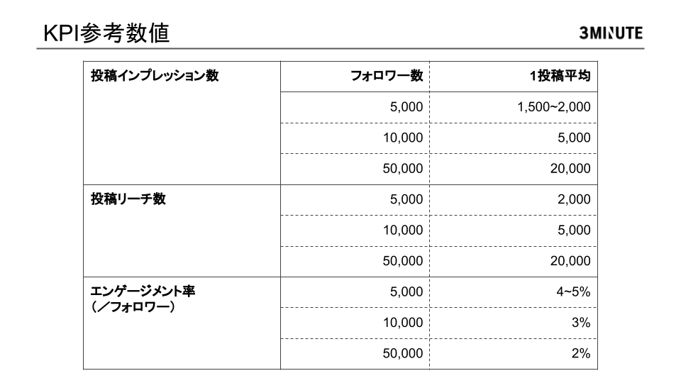 KPI参考数値